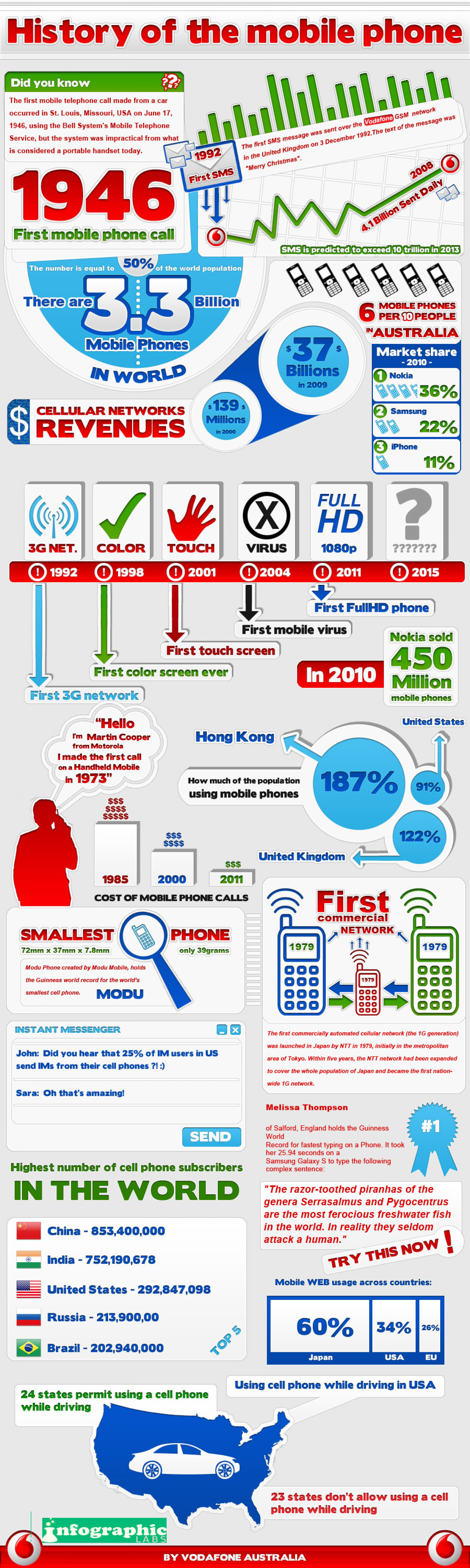 History of the mobile phone Infographic