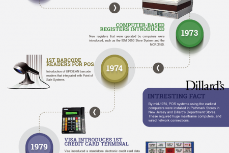History of the Point of Sale System  Infographic