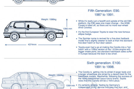 History of the Toyota Corolla Infographic
