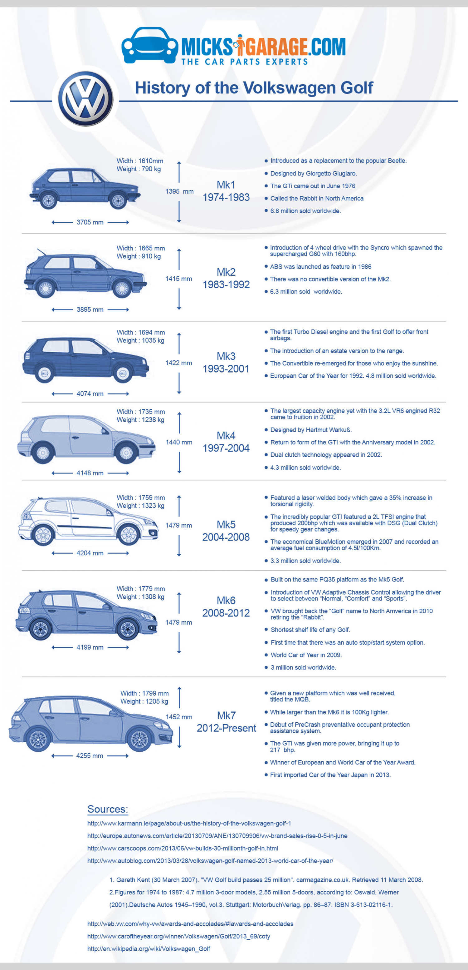 History of the Volkswagen Golf Infographic