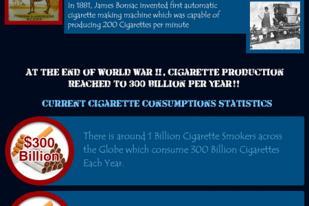 History of Tobacco and Cigarette Evolution  Infographic