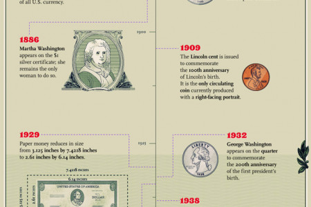 History of U.S. Money Infographic