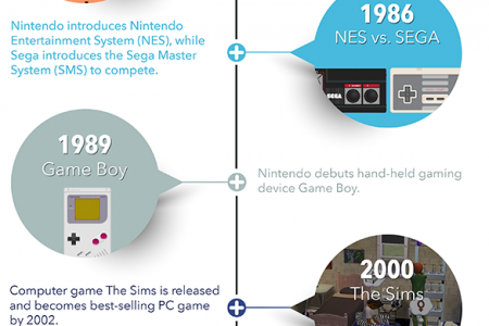 History of Video Games Infographic