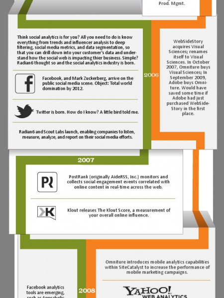 History of Web and Social Analytics Infographic