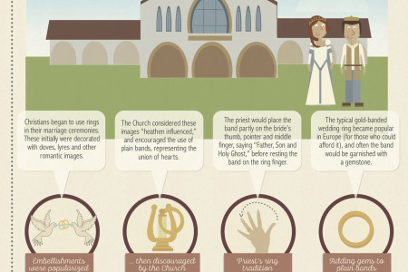 History Of Wedding Bands Infographic
