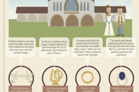 History of Wedding Rings Infographic