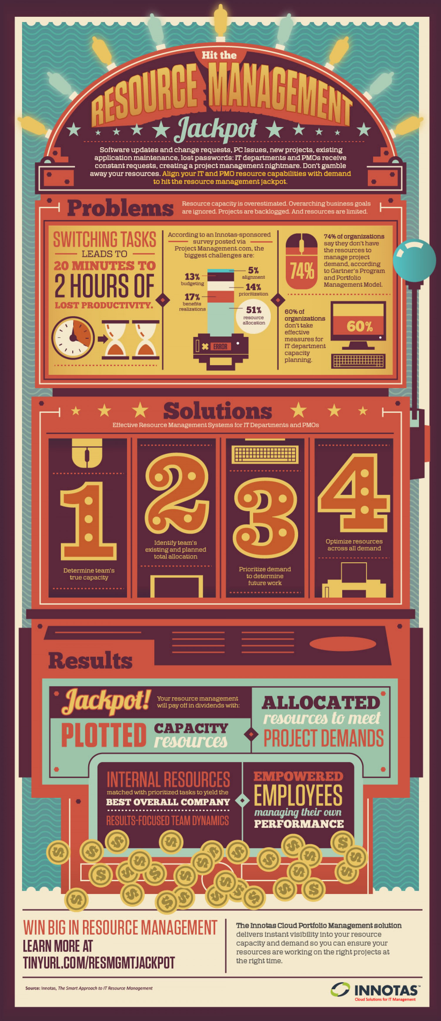Hit The Resource Management Jackpot! Infographic