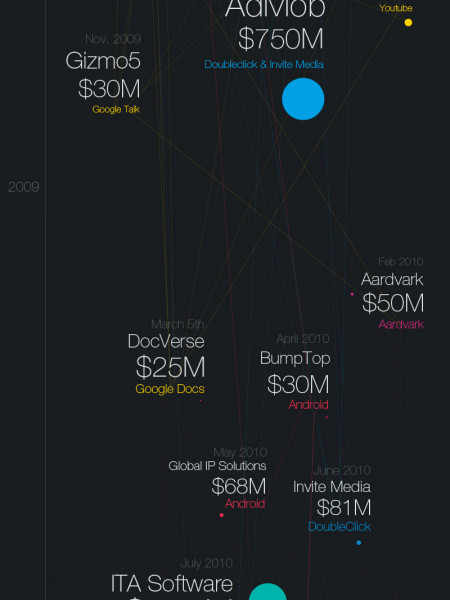 Hitchhiker's Guide To Google's Assets Infographic