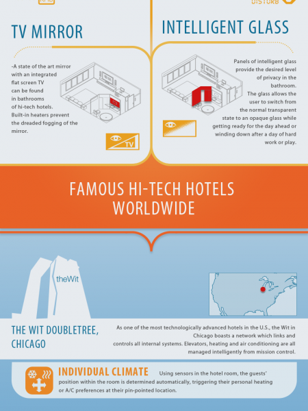 Hi-Tech Hotels Worldwide Infographic