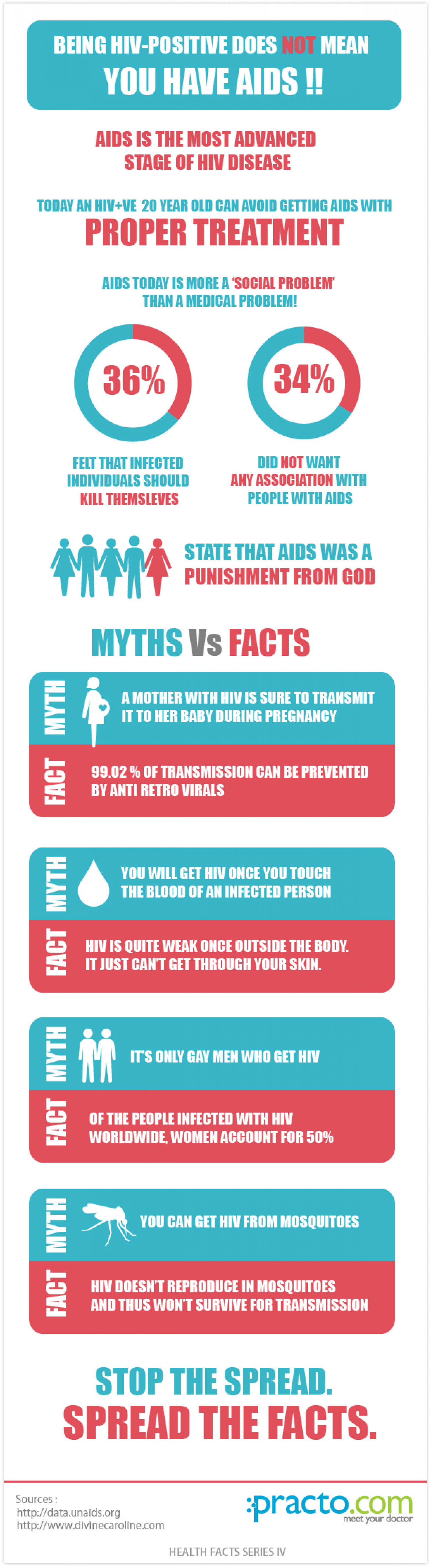 HIV & AIDS: Myths vs Facts Infographic