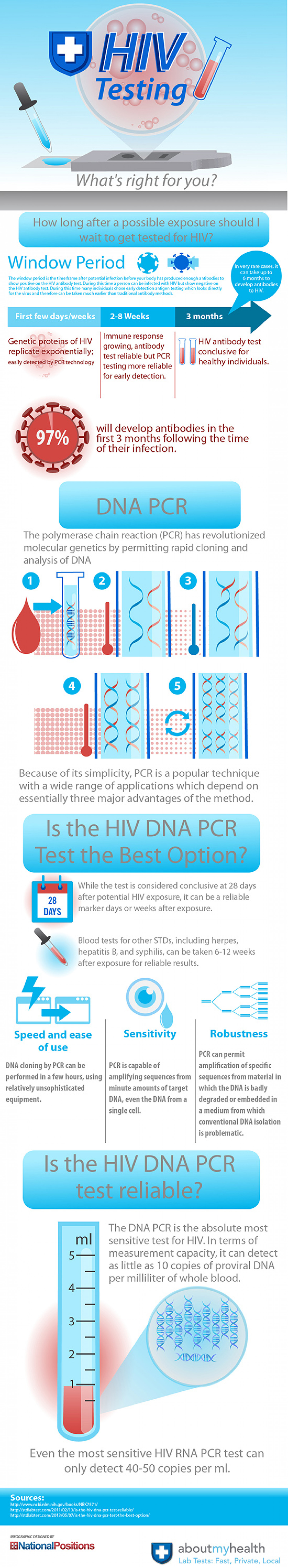 HIV DNA PCR Testing Infographic