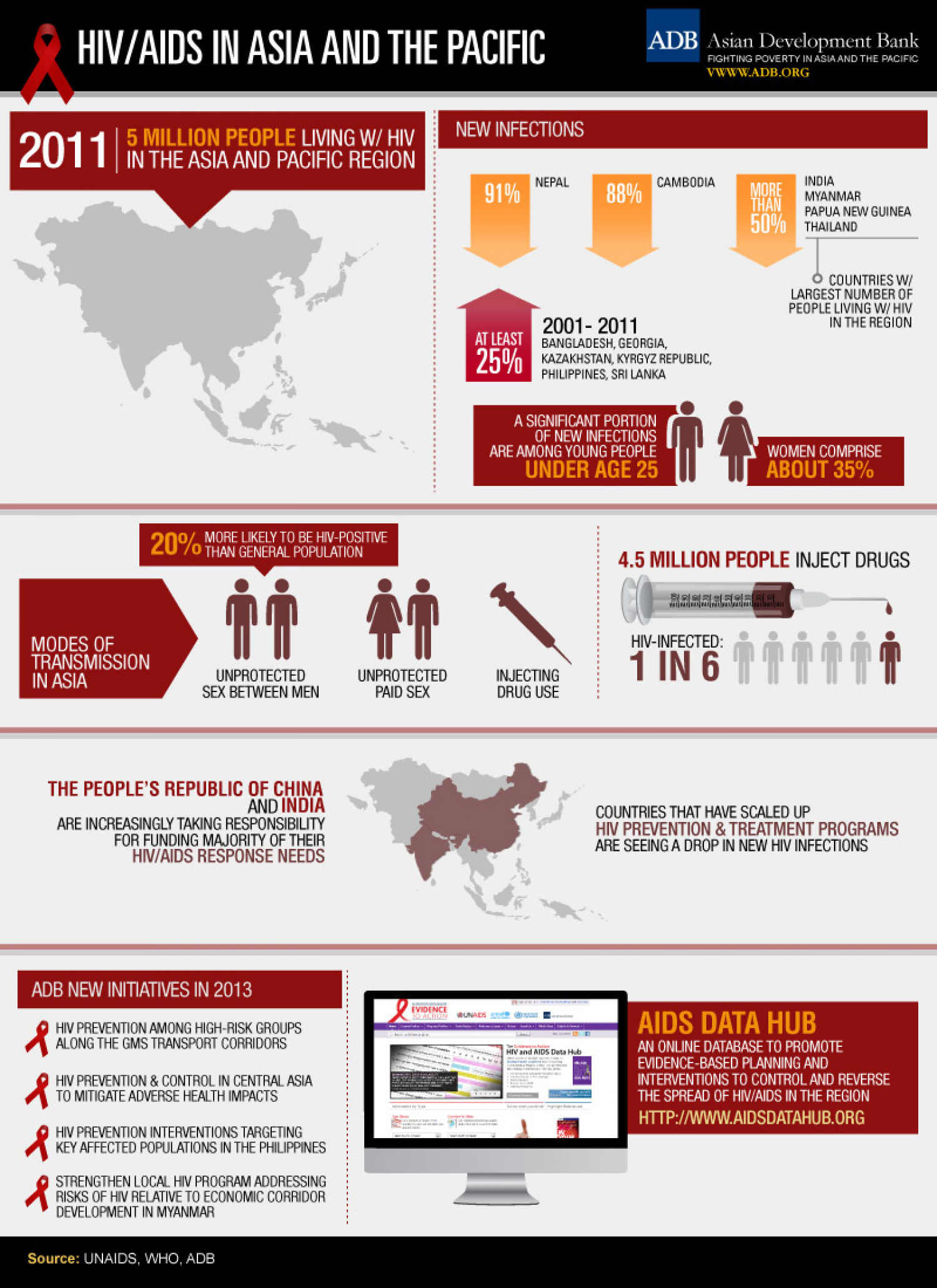 HIV/AIDS in Asia and the Pacific Infographic