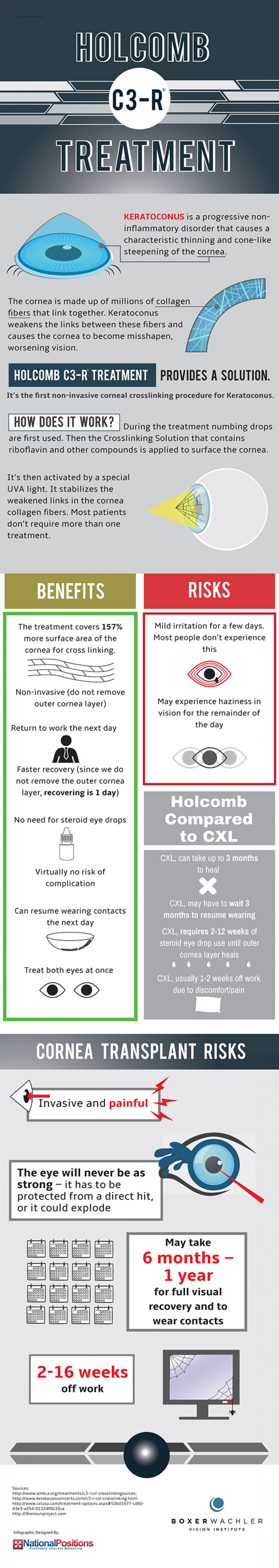 Holcomb C3-R® treatment Infographic