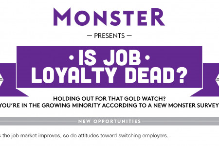 Holding out for that gold watch? You're in the growing minority according to a new Monster survey Infographic