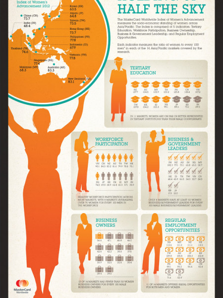 Holding Up Half The Sky Infographic