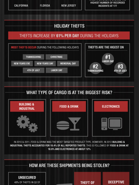 Holiday Cargo Theft Prevention Infographic