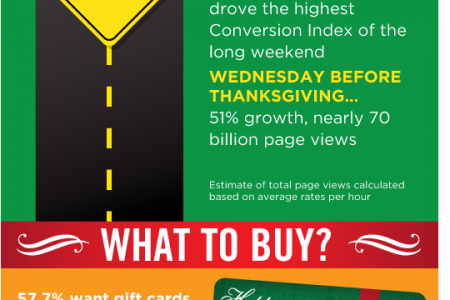 Holiday Cloud Trends 2011 Infographic
