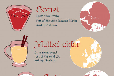 Holiday Drinks From Around the World: Eggnog, mulled wine and more Infographic