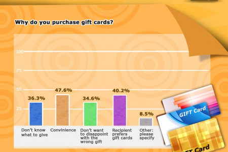 Holiday Gift Cards by the Numbers Infographic