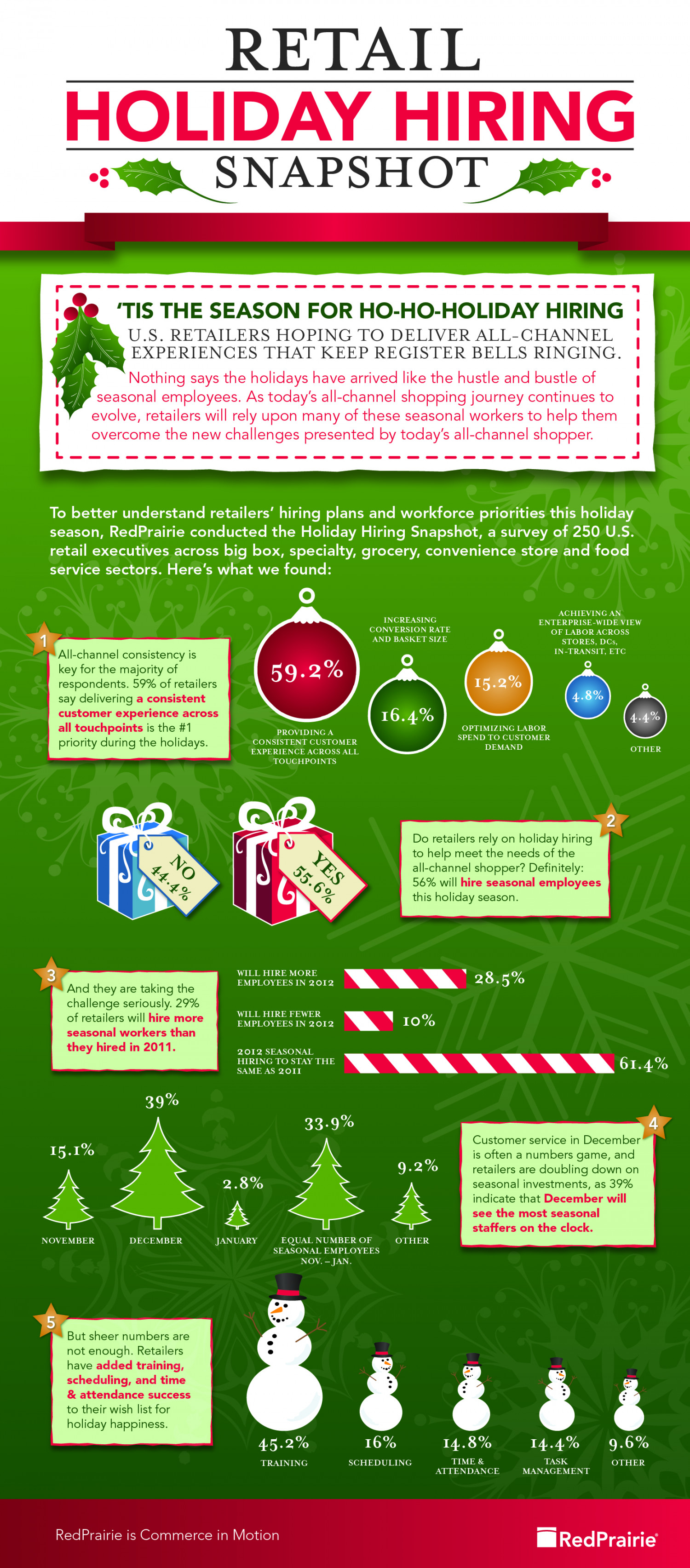 Holiday Hiring Snapshot 2012 Infographic