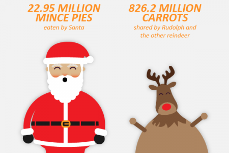 Holiday Hypermarket - Christmas Facts Infographic