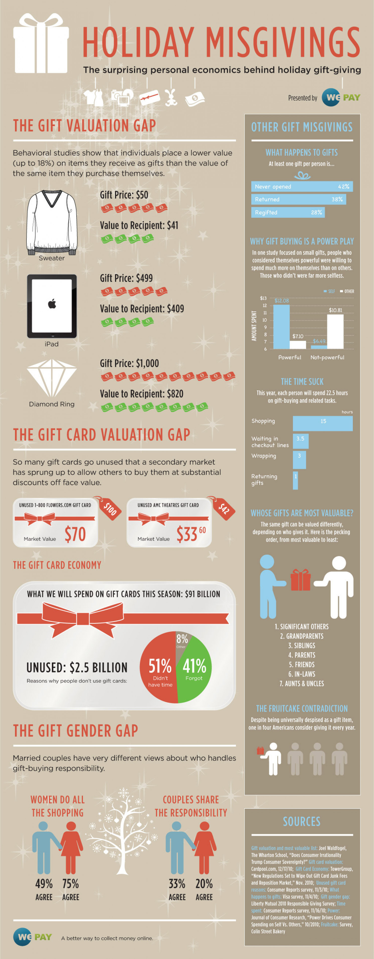 Holiday Misgivings Infographic