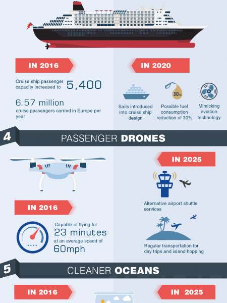 Holiday of the Future Infographic