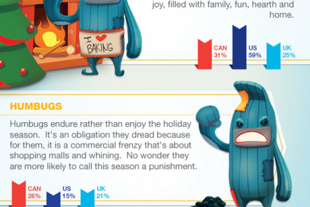 Holiday Personalities by the Numbers Infographic