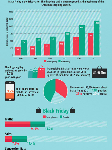 Holiday Sales: The Numbers Infographic