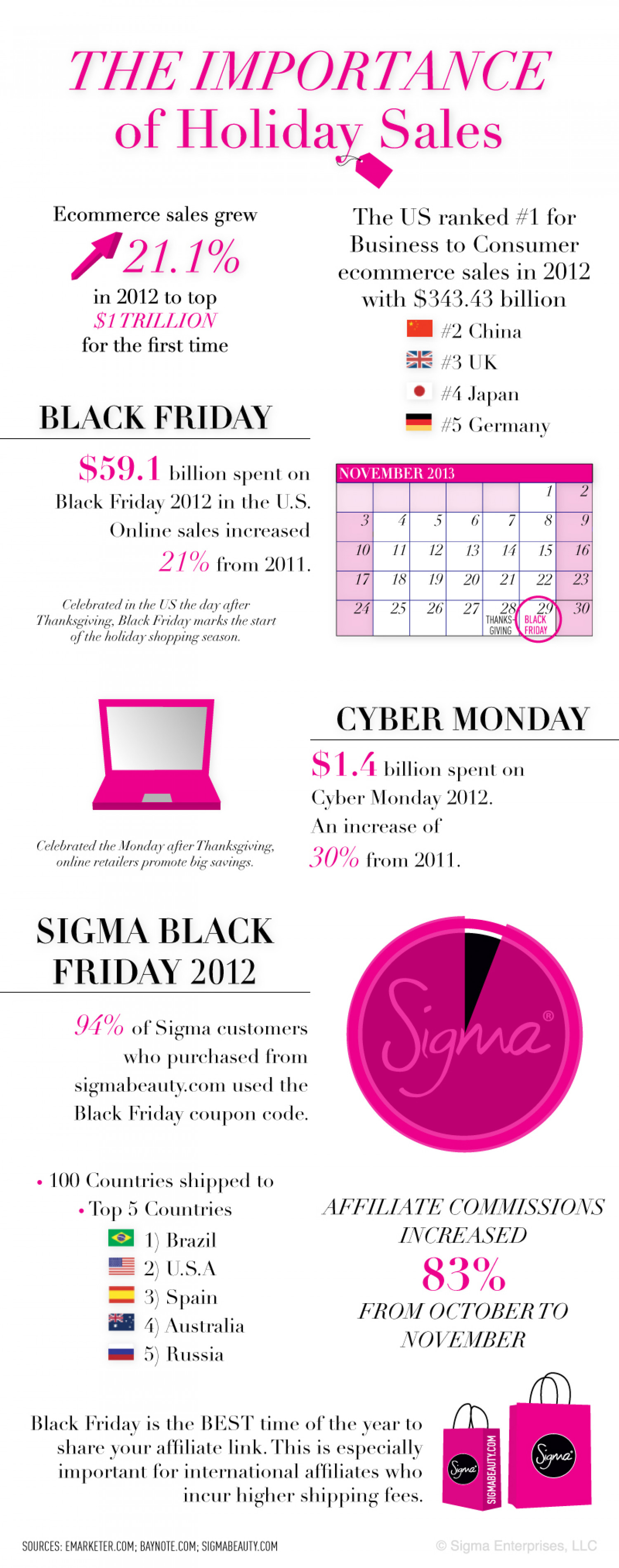 Holiday Sales Infographic