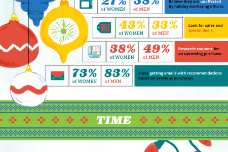 Holiday Shopping Habits Infographic
