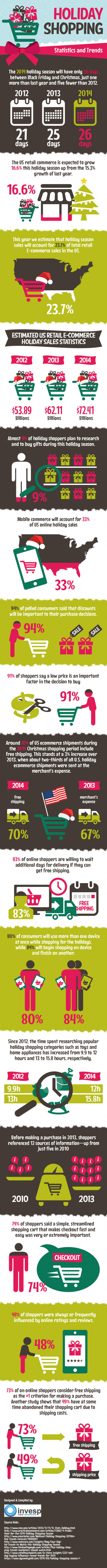 Holiday Shopping in Numbers