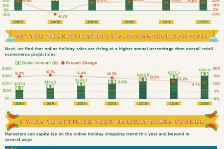 Holiday Shopping Trends Small Business Owners Should Know About Infographic