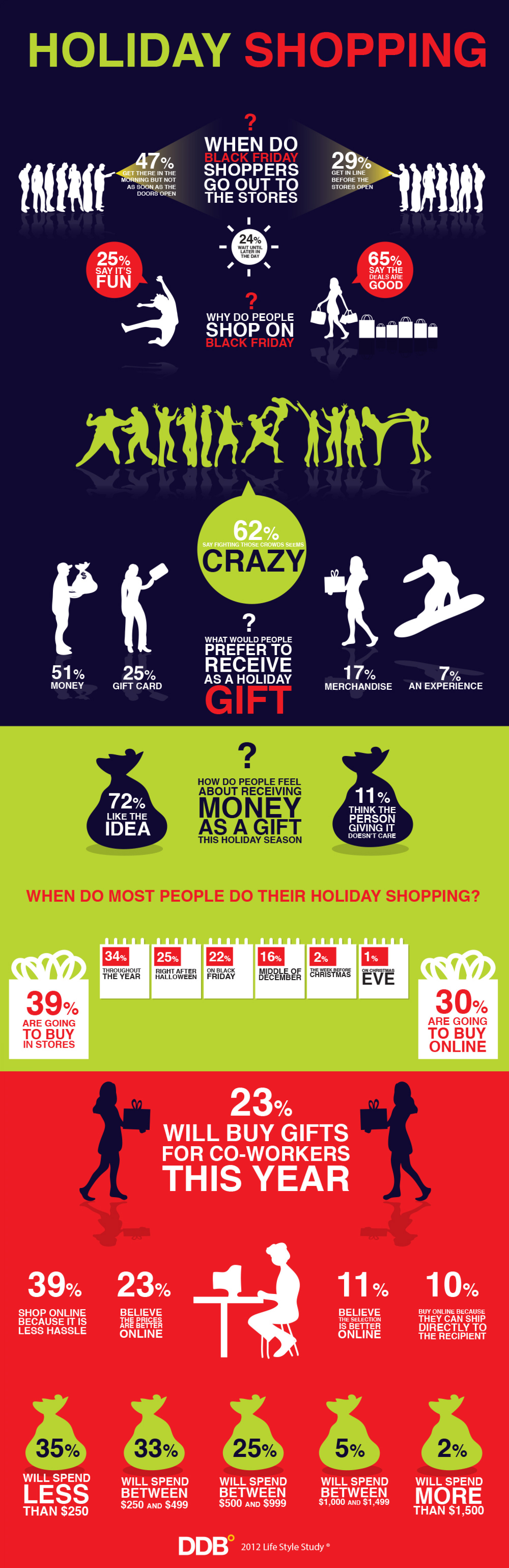 Holiday Shopping Infographic