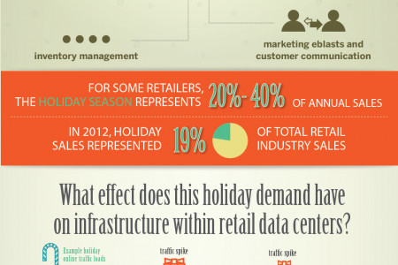 Holiday Spikes on Retail Data Centers  Infographic