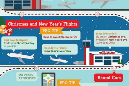 Holiday Travel Guide - Quick Tips for Cheap & Easy Travel Infographic