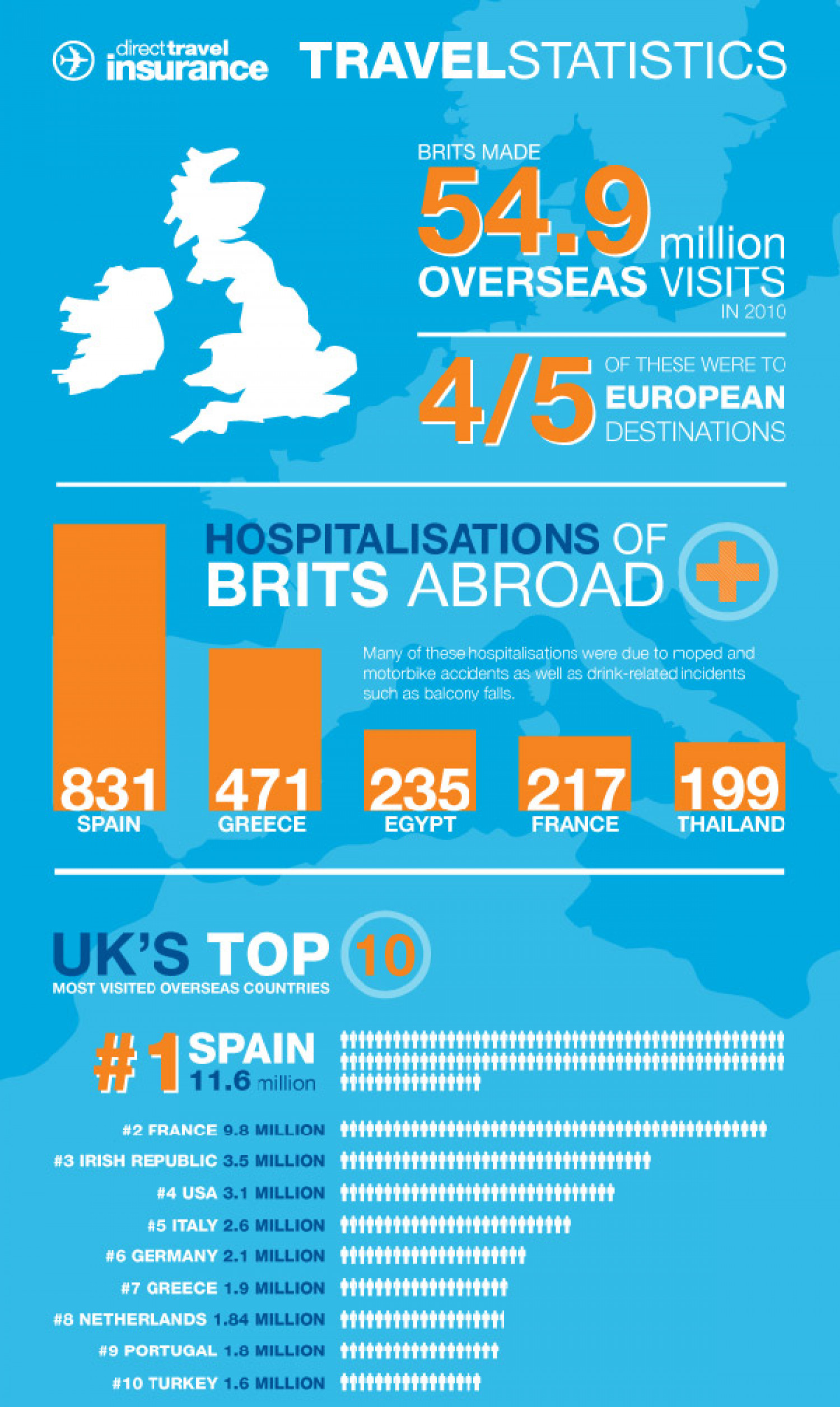 Holiday Traveling in Europe Infographic