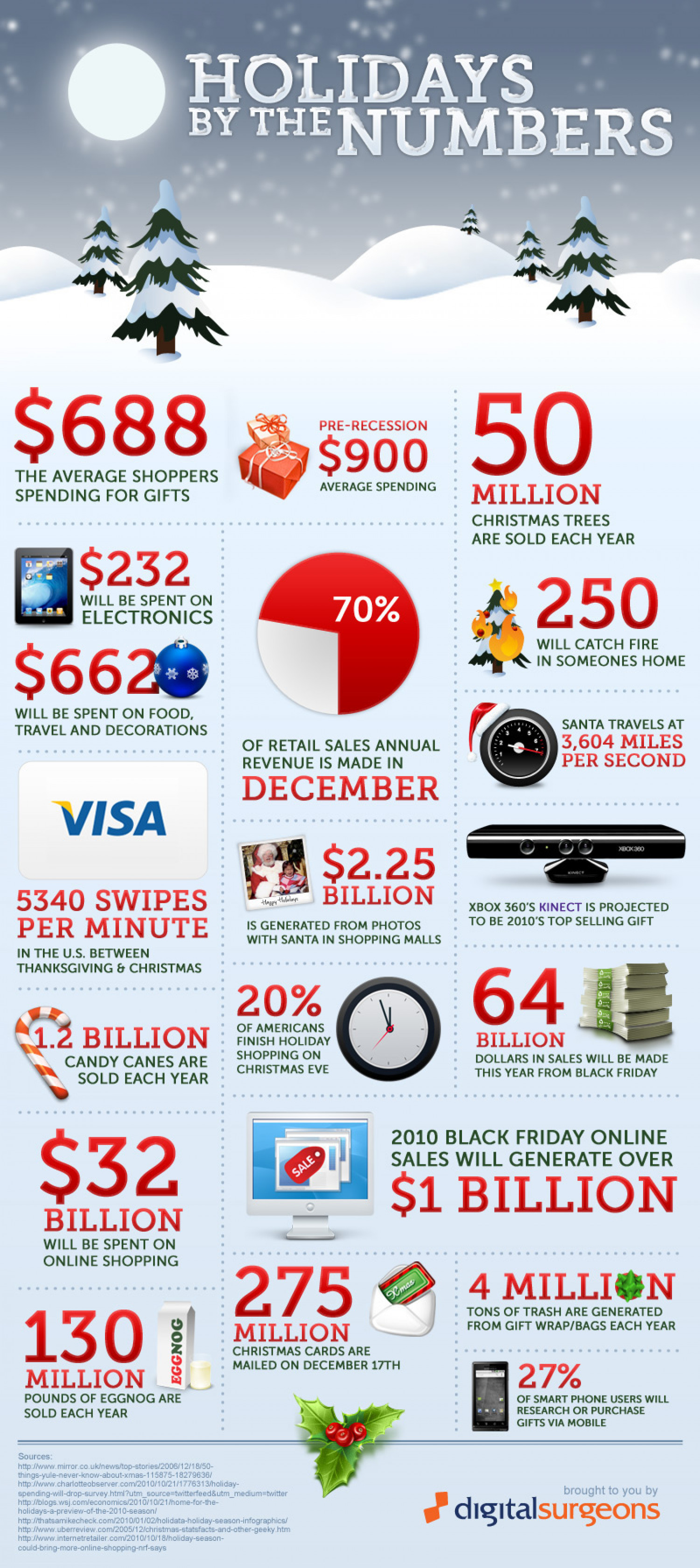 Holidays by the Numbers  Infographic
