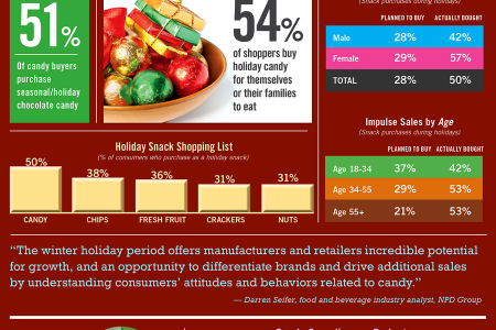 Holidays Spur Impulse Snack Sales Infographic
