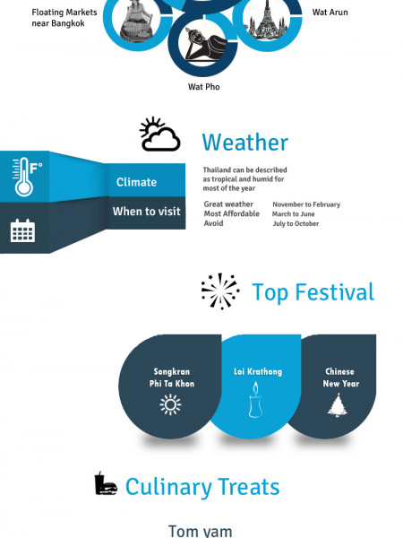 Holidays to Terrific Thailand: Know The Place To Enjoy The Place!! Infographic