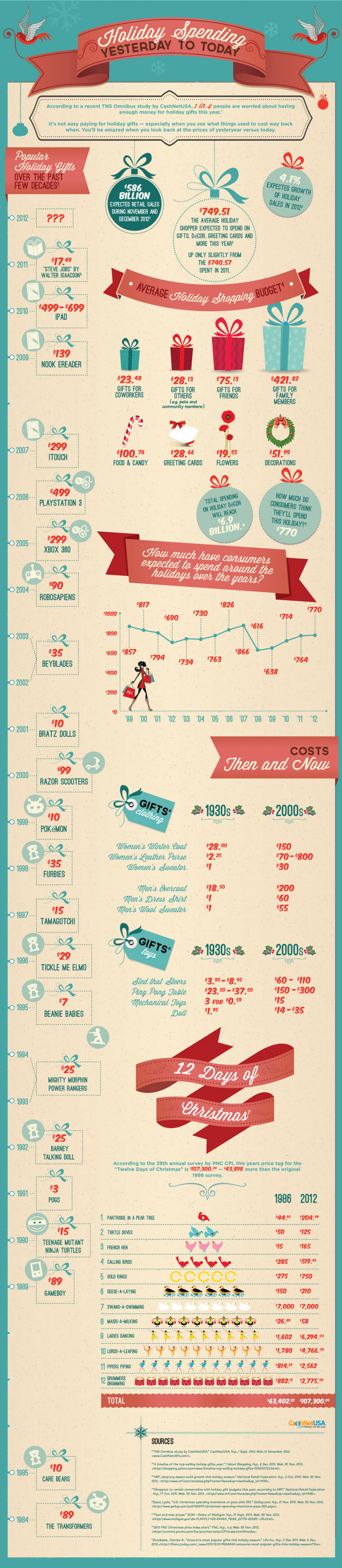 Holidays Yesterday to Today Infographic
