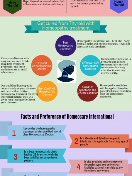 Holistic Homeopathy approach to cure Thyroid Disorders Infographic