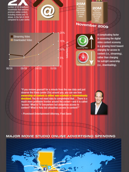 Hollywood Goes Digital Infographic