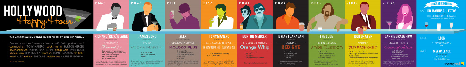 Hollywood Happy Hour Infographic