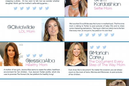Hollywood Hashtaggers Infographic: Celebrity Moms and Personal Branding on Twitter Infographic