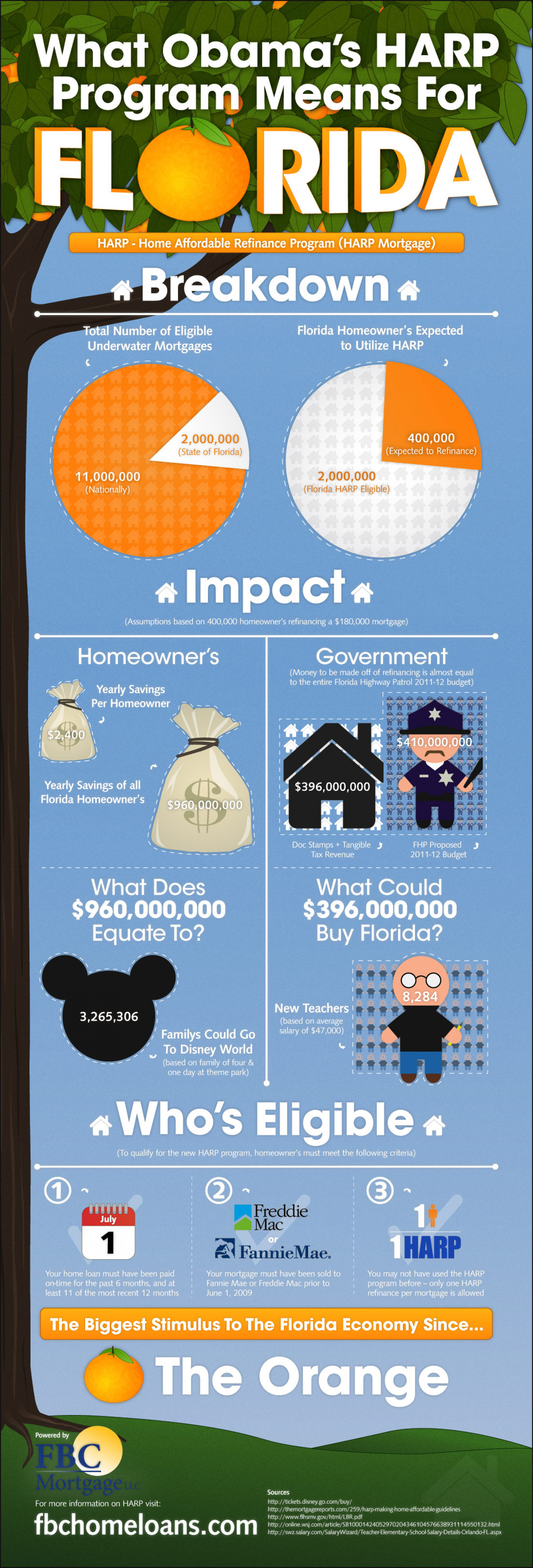 Home Affordable Refinance Program - How HARP Effects Florida Infographic