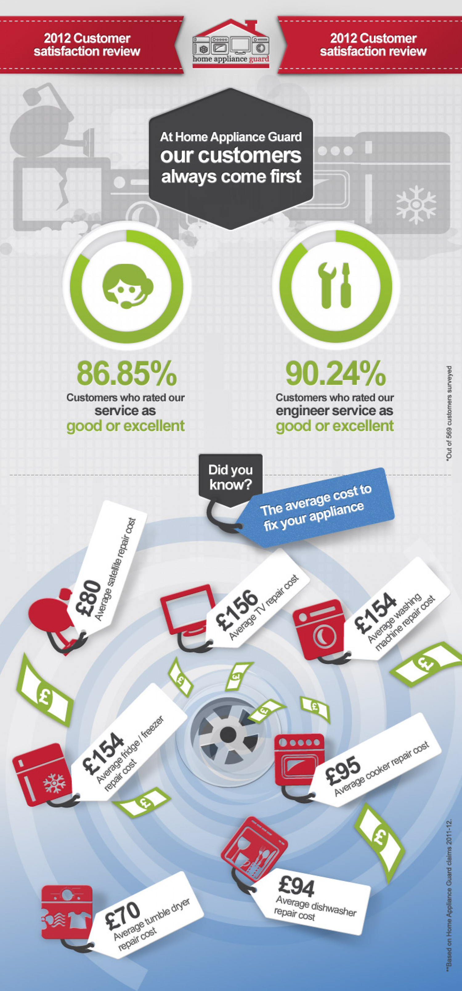 Home appliance Guard Infographic