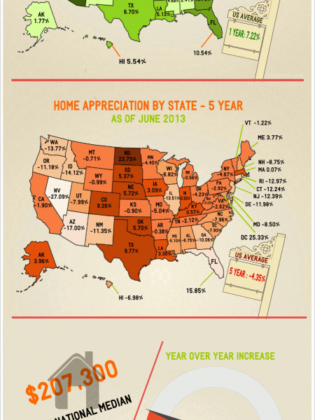 Home Appreciation By The Numbers Infographic