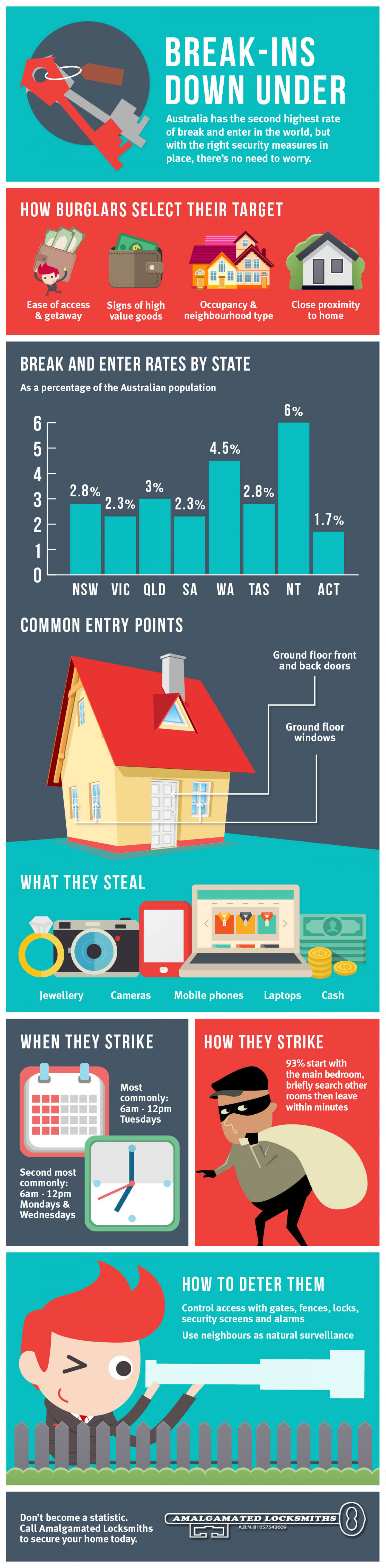 Home Break Ins Infographic