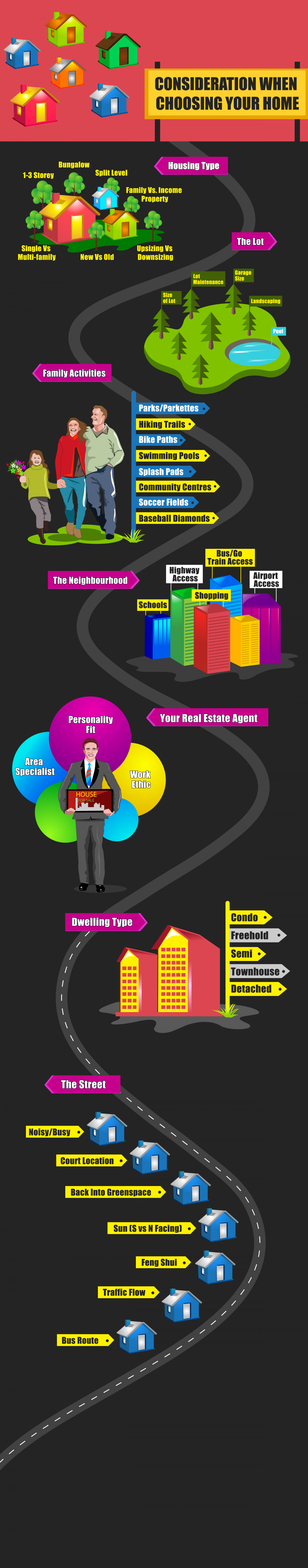 Consideration When Choosing Your Home Infographic